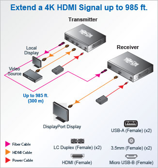4K over Fiber uses multimode fiber cable and 4K extender to connect displays up to 985 ft. away