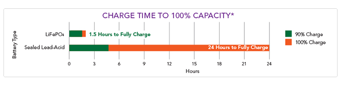 Charge time to 100% capacity