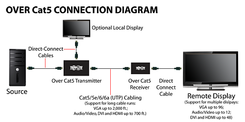 Over Cat5 Connection Diagram