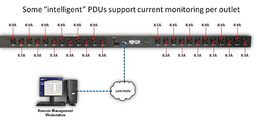 Some PDUs support current monitoring per outlet