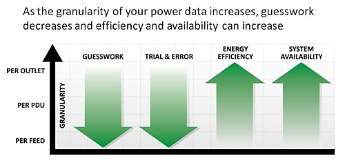 As the granularity of your power data increases, guesswork decreases