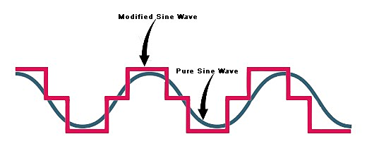 Pure vs. Modified Sine Wave