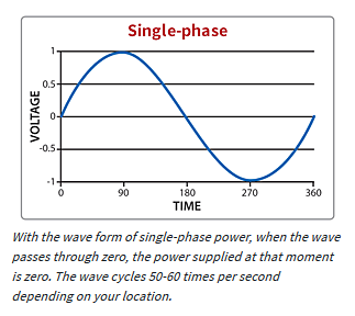what is single phase power