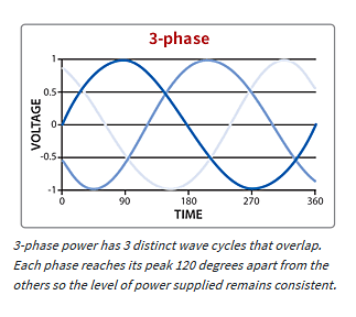 what is three phase power