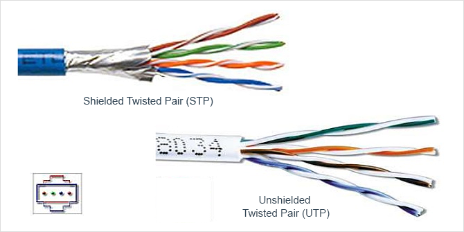 What Is the Difference Between Shielded and Unshielded ... Wiring Network Cable on network switch, network cable parts, category 6 cable, category 3 cable, network cable suspension, network cable pinout, crossover cable, patch cable, network cable wire, network cable punch down, network cable connectors, network cable pattern, network cable chart, network cable conduit, ethernet crossover cable, network cable distributor, networking cables, network cable installation, network cable tools, network cable junction box, patch panel, tia/eia-568, network cable comparison table, network cable outlet, optical fiber cable, modular connector, network cable diagram, coaxial cable, shielded cable, ethernet hub, plenum cable, network cables product, network cable order, network cable accessories, network cable colors, power over ethernet, network interface controller,