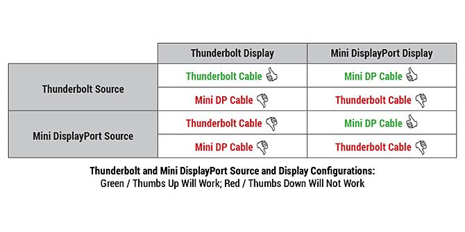 thunderbolt vs mini displayport