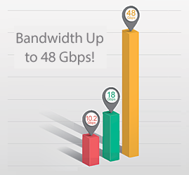HDMI 2.1 Bandwidth Is Almost 3 Times That of v2.0